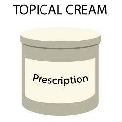 Topical Steroids